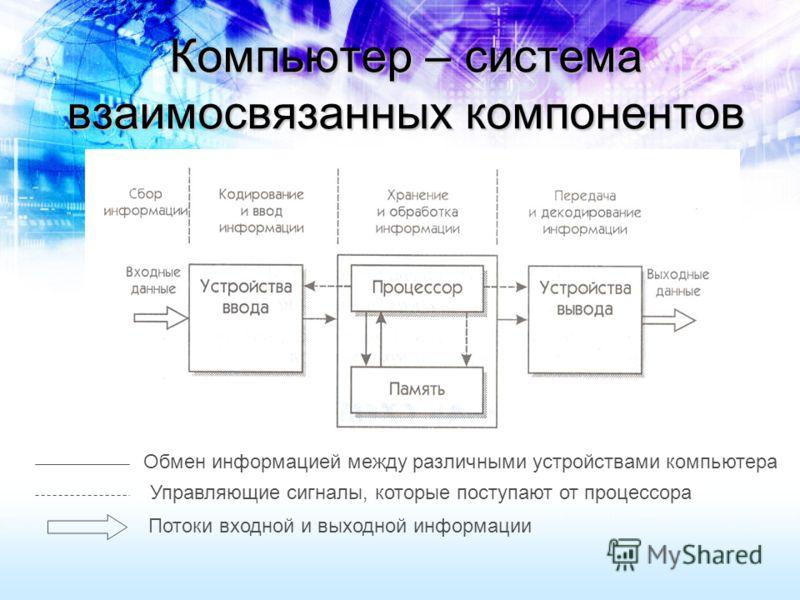Компьютер – система взаимосвязанных компонентов Обмен информацией между различными устройствами компьютера Управляющие сигналы, которые поступают от процессора Потоки входной и выходной информации