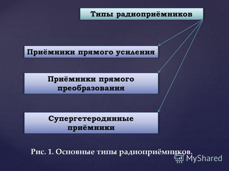 Типы радиоприёмников Приёмники прямого усиления Приёмники прямого преобразования Супергетеродинные приёмники Рис. 1. Основные типы радиоприёмников.