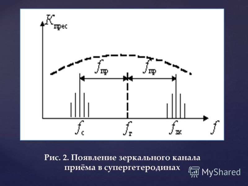Рис. 2. Появление зеркального канала приёма в супергетеродинах