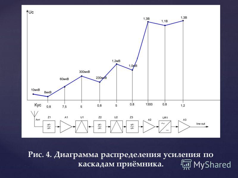 Рис. 4. Диаграмма распределения усиления по каскадам приёмника.
