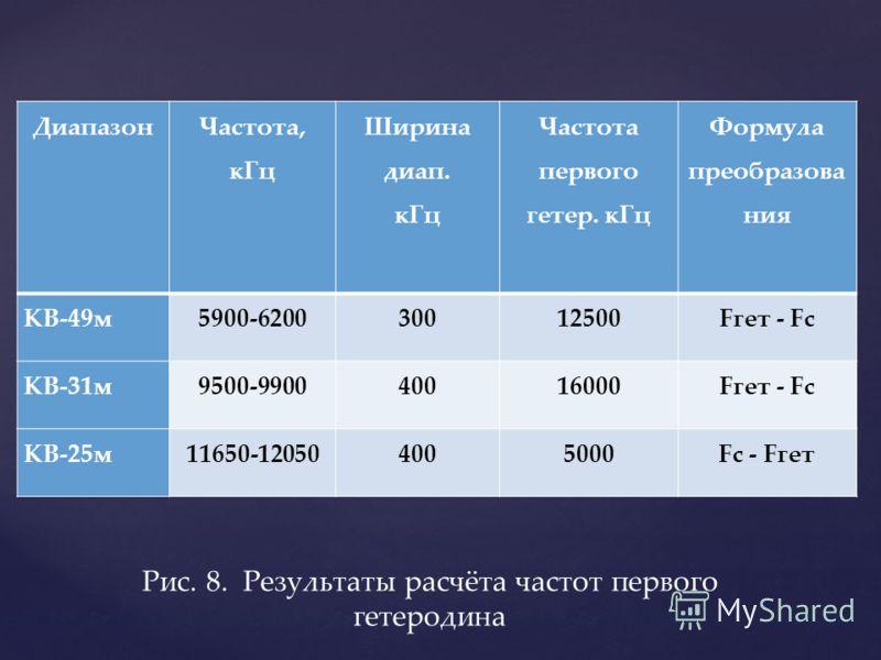 Диапазон Частота, кГц Ширина диап. кГц Частота первого гетер. кГц Формула преобразова ния КВ-49м5900-620030012500Fгет - Fc КВ-31м9500-990040016000Fгет - Fc КВ-25м11650-120504005000Fc - Fгет Рис. 8. Результаты расчёта частот первого гетеродина