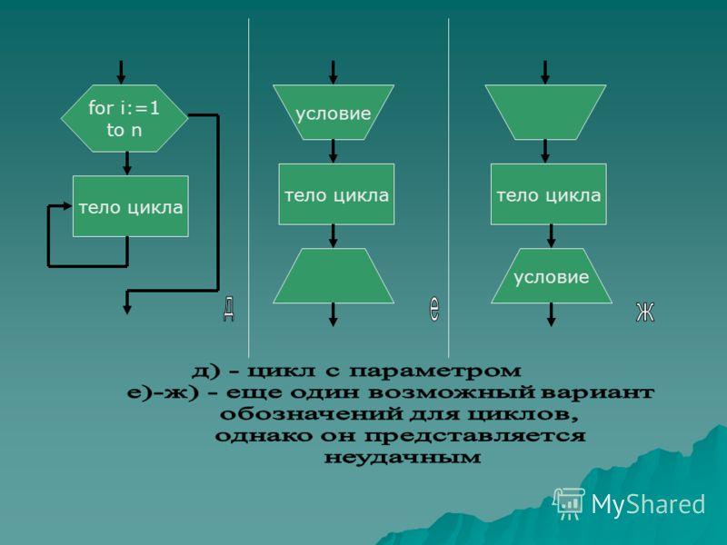 for i:=1 to n тело цикла условие тело цикла условие