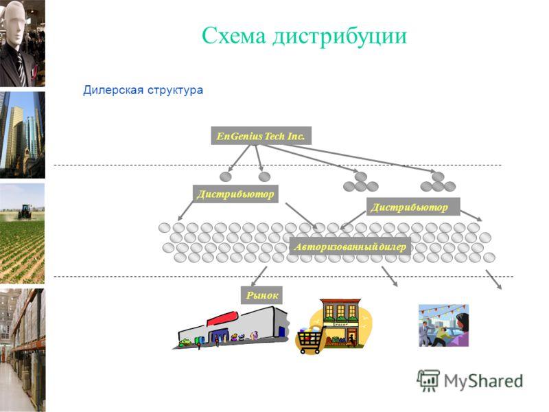 Дилерская структура Дистрибьютор Авторизованный дилер EnGenius Tech Inc. Дистрибьютор Рынок Схема дистрибуции