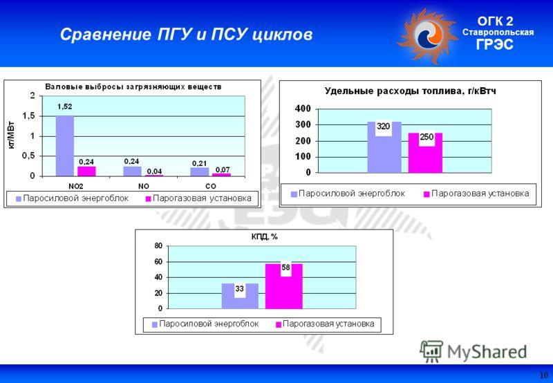 Поле колонтитула Ставропольская ГРЭС ОГК 2 Сравнение ПГУ и ПСУ циклов 10