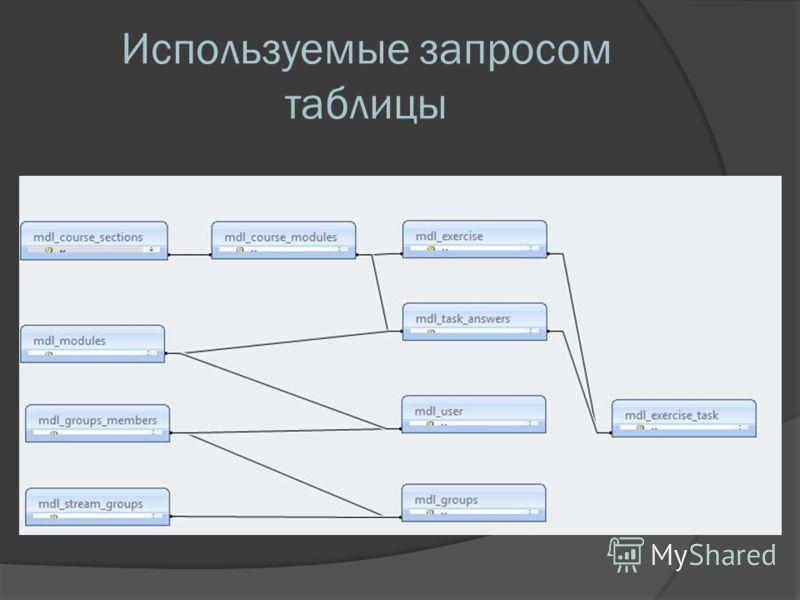 Используемые запросом таблицы