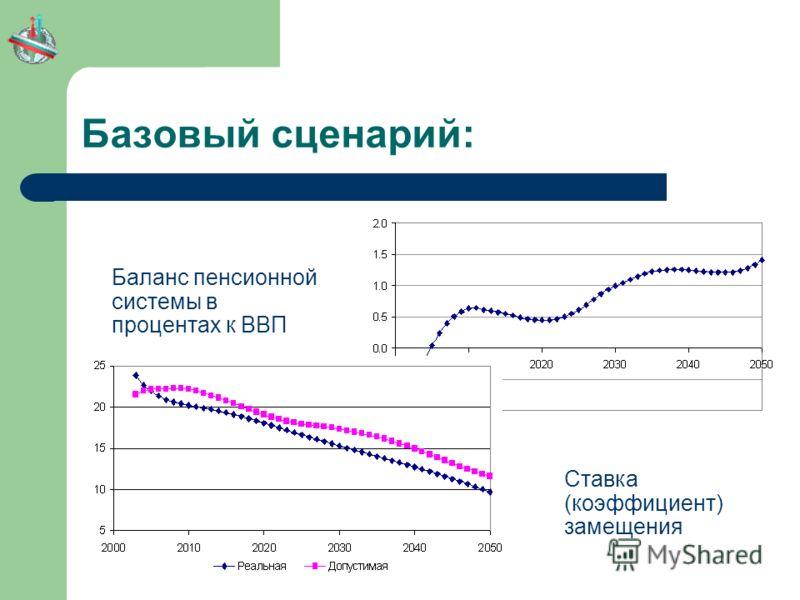 Базовый сценарий: Баланс пенсионной системы в процентах к ВВП Ставка (коэффициент) замещения