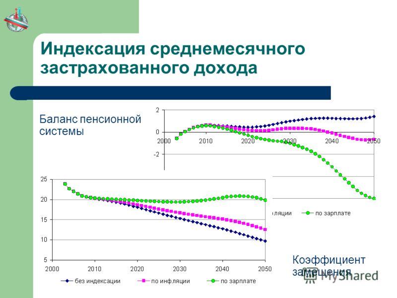 Индексация среднемесячного застрахованного дохода Баланс пенсионной системы Коэффициент замещения