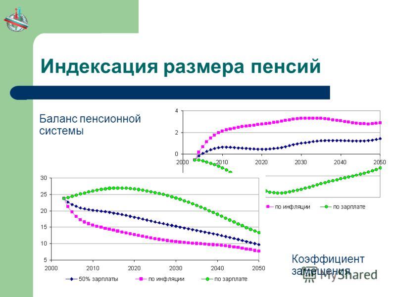 Индексация размера пенсий Баланс пенсионной системы Коэффициент замещения