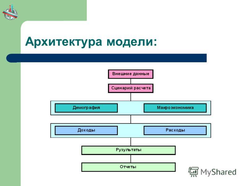 Архитектура модели: