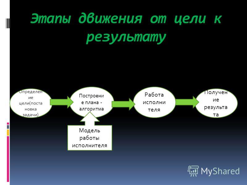 Этапы движения от цели к результату Определен ие цели(поста новка задачи) Построени е плана - алгоритма Работа исполни теля Получен ие результа та Модель работы исполнителя
