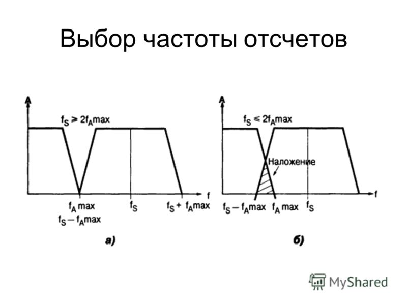 Выбор частоты отсчетов