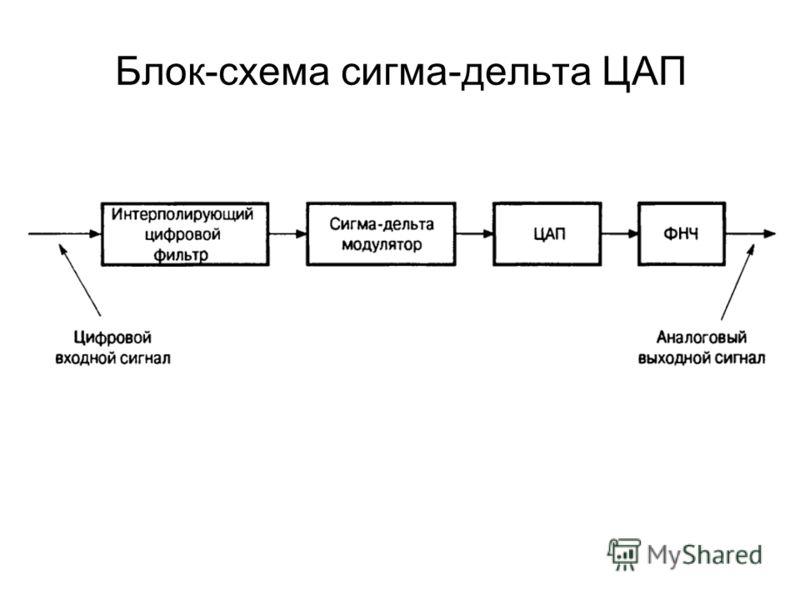 Блок-схема сигма-дельта ЦАП