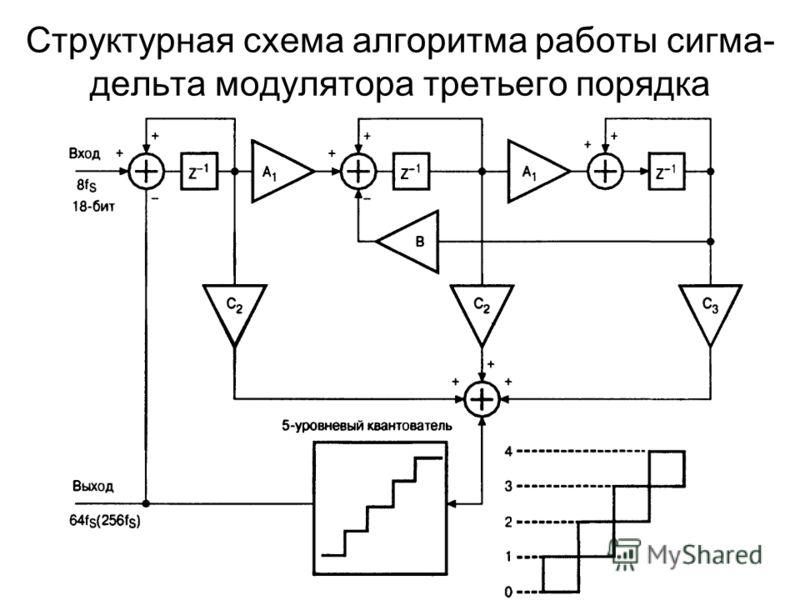 Структурная схема алгоритма работы сигма- дельта модулятора третьего порядка