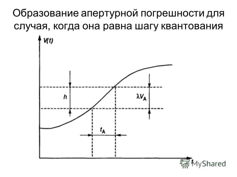 Образование апертурной погрешности для случая, когда она равна шагу квантования