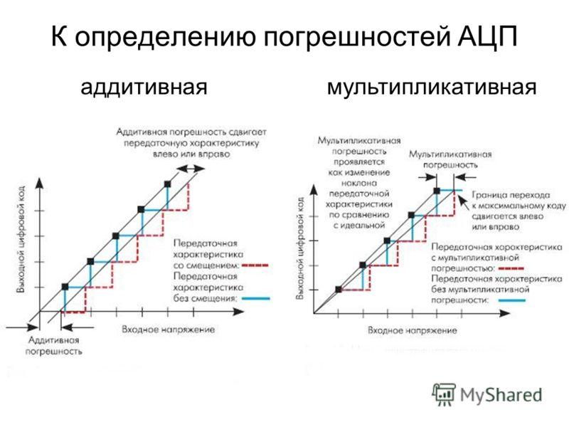 К определению погрешностей АЦП аддитивнаямультипликативная
