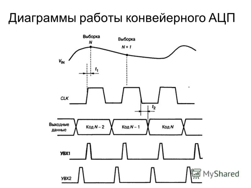 Диаграммы работы конвейерного АЦП