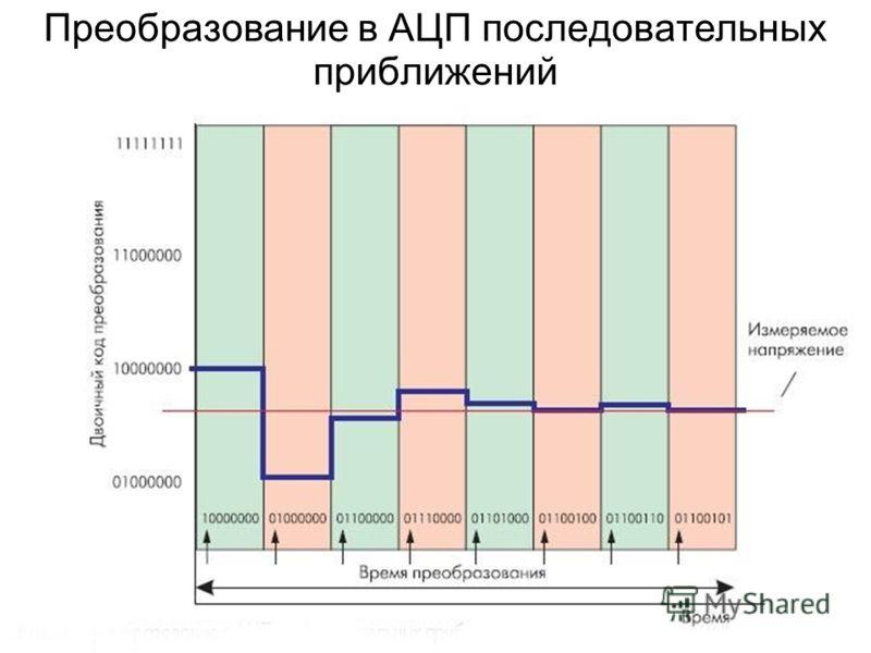 Преобразование в АЦП последовательных приближений