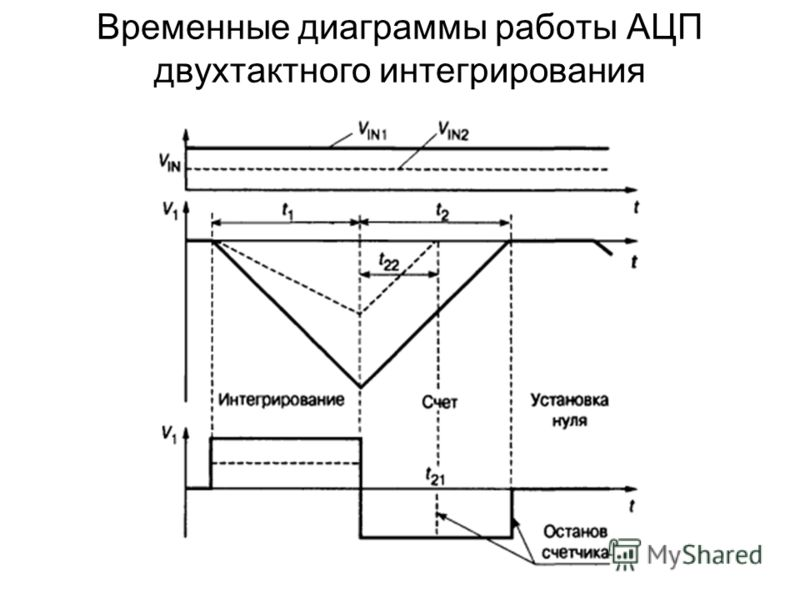 Временные диаграммы работы АЦП двухтактного интегрирования