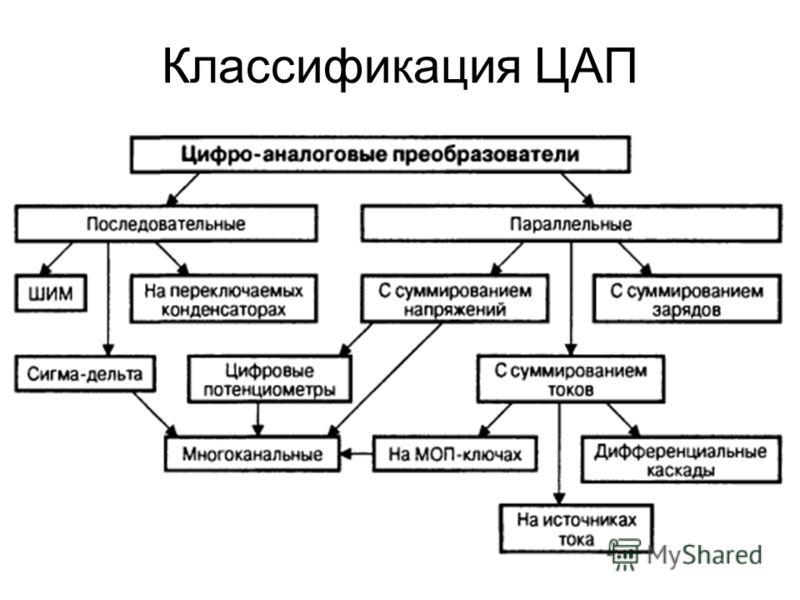 Классификация ЦАП