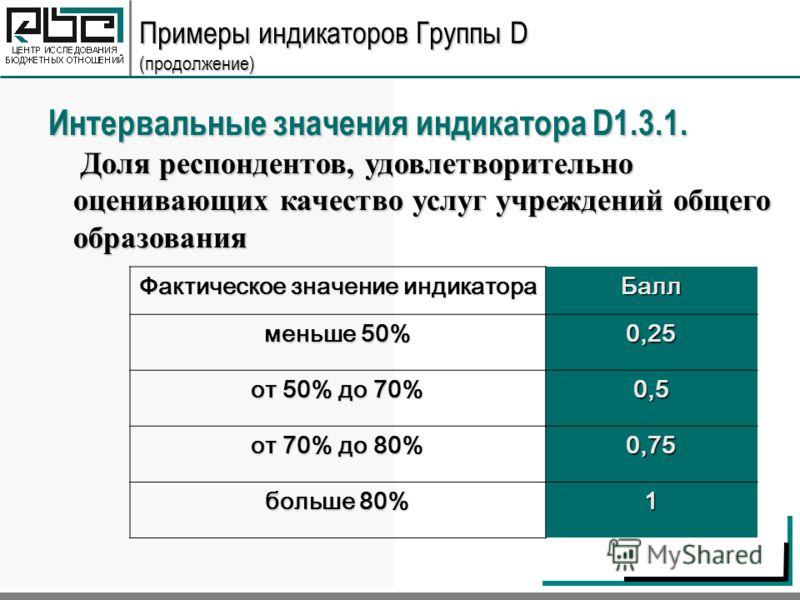 Примеры индикаторов Группы D (продолжение) Фактическое значение индикатора Балл меньше 50% 0,25 от 50% до 70% 0,5 от 70% до 80% 0,75 больше 80% 1 Интервальные значения индикатора D1.3.1. Доля респондентов, удовлетворительно оценивающих качество услуг