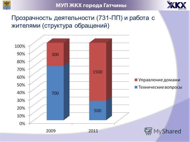 Прозрачность деятельности (731-ПП) и работа с жителями (структура обращений)