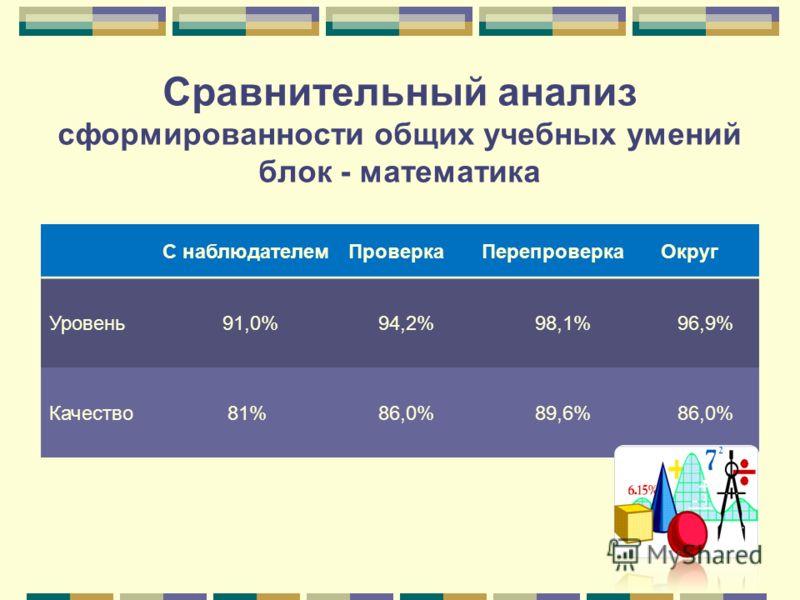 Сравнительный анализ сформированности общих учебных умений блок - математика С наблюдателемПроверкаПерепроверкаОкруг Уровень 91,0%94,2%98,1%96,9% Качество81%86,0%89,6%86,0%
