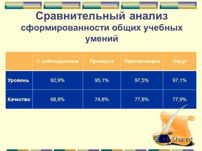 Сравнительный анализ сформированности общих учебных умений С наблюдателемПроверкаПерепроверкаОкруг Уровень92,9%95,1%97,5%97,1% Качество68,8%74,8%77,8%77,9%