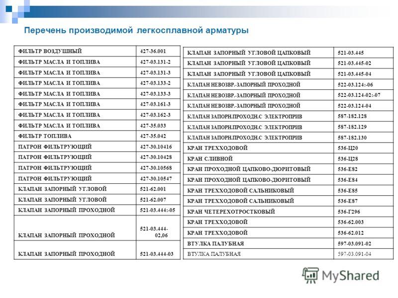 Перечень производимой легкосплавной арматуры ФИЛЬТP ВОЗДУШНЫЙ427-36.001 ФИЛЬТP МАСЛА И ТОПЛИВА427-03.131-2 ФИЛЬТP МАСЛА И ТОПЛИВА427-03.131-3 ФИЛЬТP МАСЛА И ТОПЛИВА427-03.133-2 ФИЛЬТP МАСЛА И ТОПЛИВА427-03.133-3 ФИЛЬТP МАСЛА И ТОПЛИВА427-03.161-3 ФИЛ