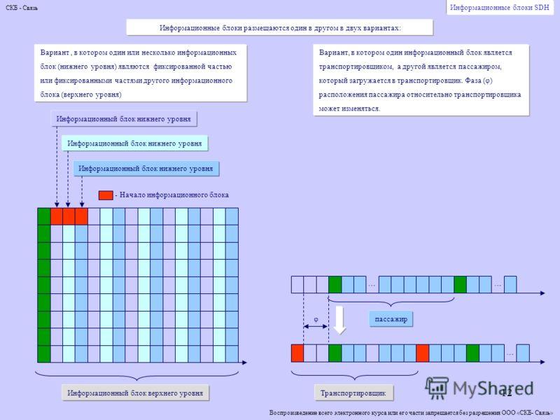12 Информационные блоки SDH Информационные блоки размещаются один в другом в двух вариантах: Вариант, в котором один или несколько информационных блок (нижнего уровня) являются фиксированной частью или фиксированными частями другого информационного б