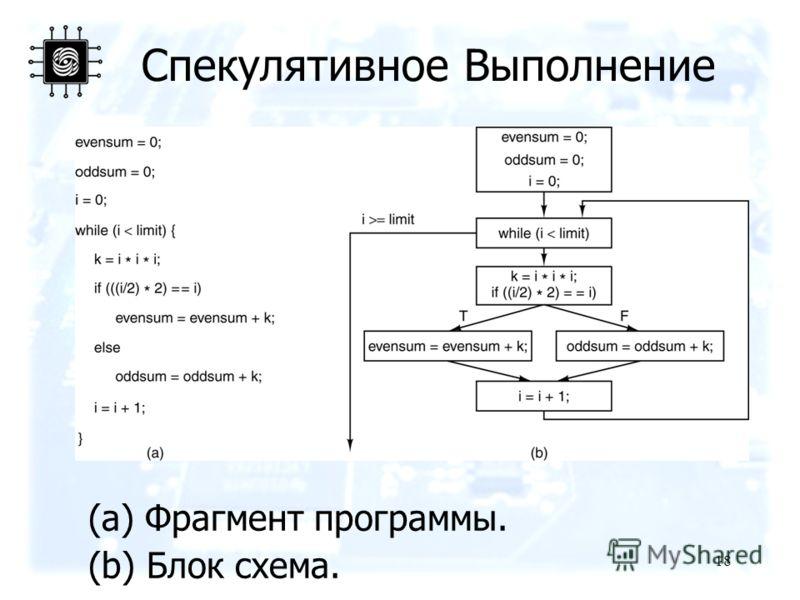 18 Спекулятивное Выполнение (a) Фрагмент программы. (b) Блок схема.
