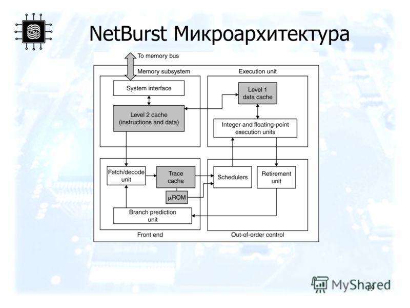 19 NetBurst Микроархитектура