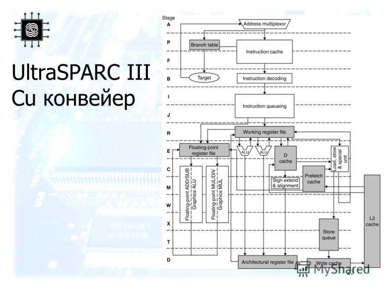 23 UltraSPARC III Cu конвейер