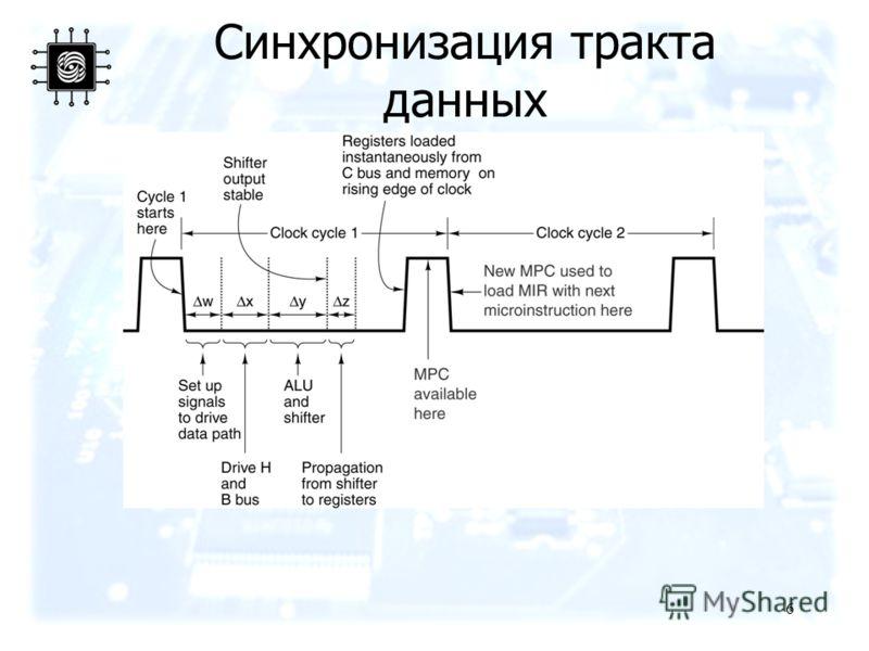 6 Синхронизация тракта данных