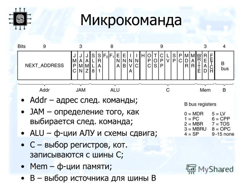 9 Микрокоманда Addr – адрес след. команды; JAM – определение того, как выбирается след. команда; ALU – ф-ции АЛУ и схемы сдвига; C – выбор регистров, кот. записываются с шины C; Mem – ф-ции памяти; B – выбор источника для шины B