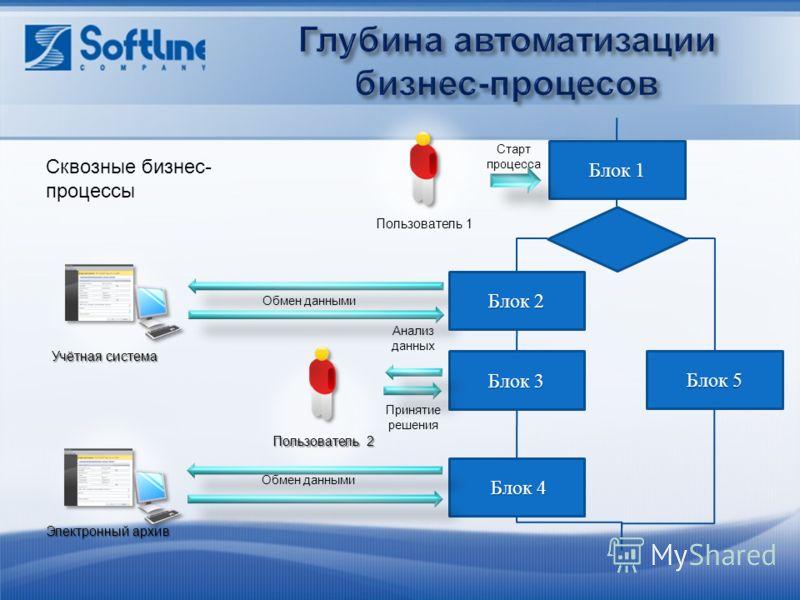 Блок 1 Блок 4 Блок 4 Блок 5 Пользователь 1 Электронный архив Старт процесса Блок 2 Блок 3 Пользователь 2 Анализ данных Принятие решения Обмен данными Учётная система Сквозные бизнес- процессы