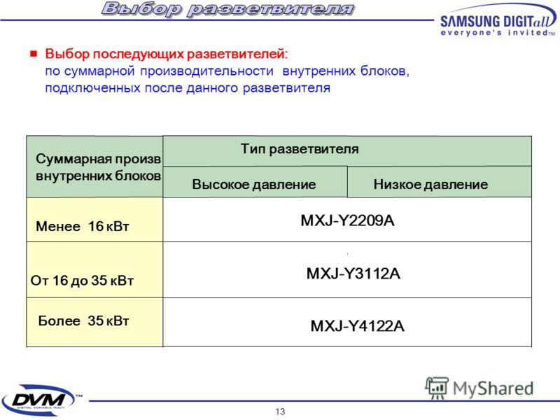 12 Выбор первого разветвителя : по при соединительному размеру наружного блока. Mini DVM (RVMH 040 /050 / 060) MXJ-2209A DVM (RVMH 100) MXJ-3112A DVM+ (RMAH 140/……./ 300) MXJ-4122A