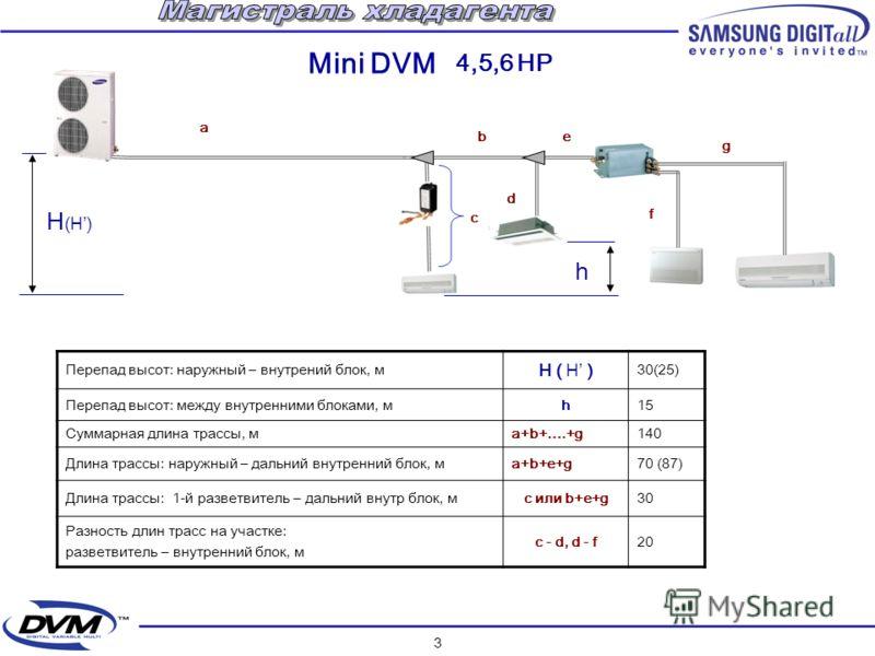 2 Интерфейсный Модуль RS 485 Внутренние блоки Магистраль хлалагента Разветвитель Сигнальная линия Групповой пульт Функциональный пульт Индивидуальный пульт 2-х трубная 2-х проводная неполярная питание =12V Блок-распределитель