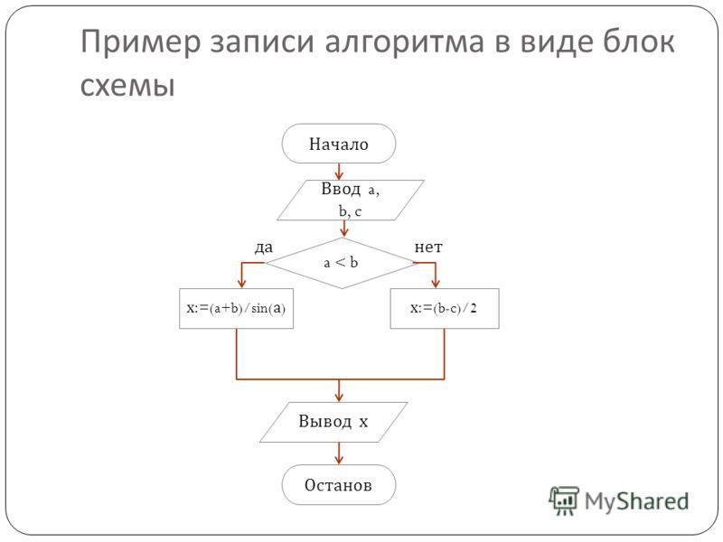 Пример записи алгоритма в виде блок схемы Начало Ввод a, b, c a < b данет х :=(a+b)/sin( а ) х :=(b-c)/2 Вывод х Останов