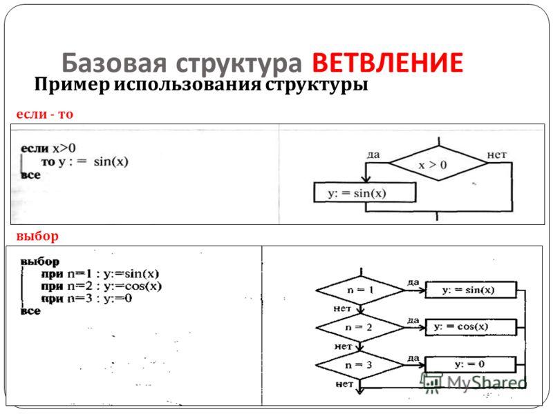 Базовая структура ВЕТВЛЕНИЕ Пример использования структуры если - то выбор