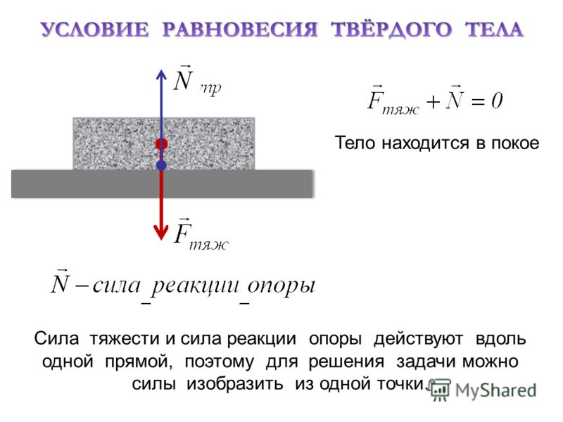 Сила тяжести и сила реакции опоры действуют вдоль одной прямой, поэтому для решения задачи можно силы изобразить из одной точки. Тело находится в покое