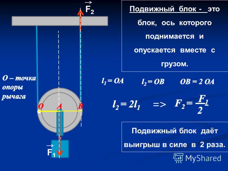 Подвижный блок - это блок, ось которого поднимается и опускается вместе с грузом. F2F2 Подвижный блок даёт выигрыш в силе в 2 раза. =>=> F1F1