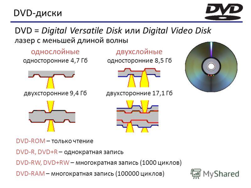 DVD-диски DVD-ROM – только чтение DVD-R, DVD+R – однократная запись DVD-RW, DVD+RW – многократная запись (1000 циклов) DVD-RAM – многократная запись (100000 циклов) однослойные односторонние 4,7 Гб двухсторонние 9,4 Гб двухслойные односторонние 8,5 Г