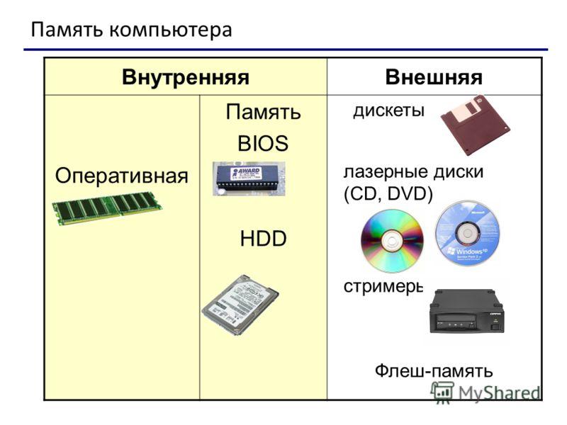ВнутренняяВнешняя Оперативная Память BIOS HDD дискеты лазерные диски (CD, DVD) стримеры Флеш-память Память компьютера