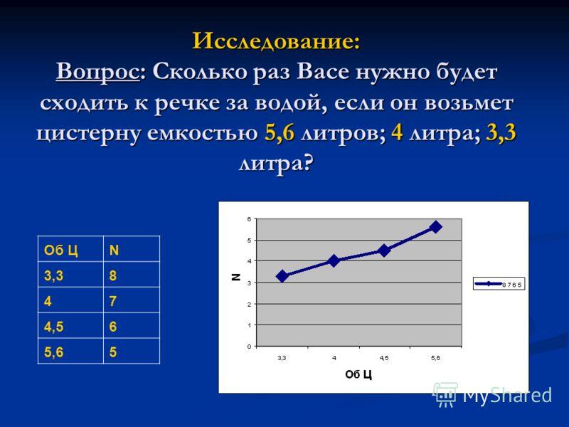 Исследование: Вопрос: Сколько раз Васе нужно будет сходить к речке за водой, если он возьмет цистерну емкостью 5,6 литров; 4 литра; 3,3 литра? Об ЦN 3,38 47 4,56 5,65