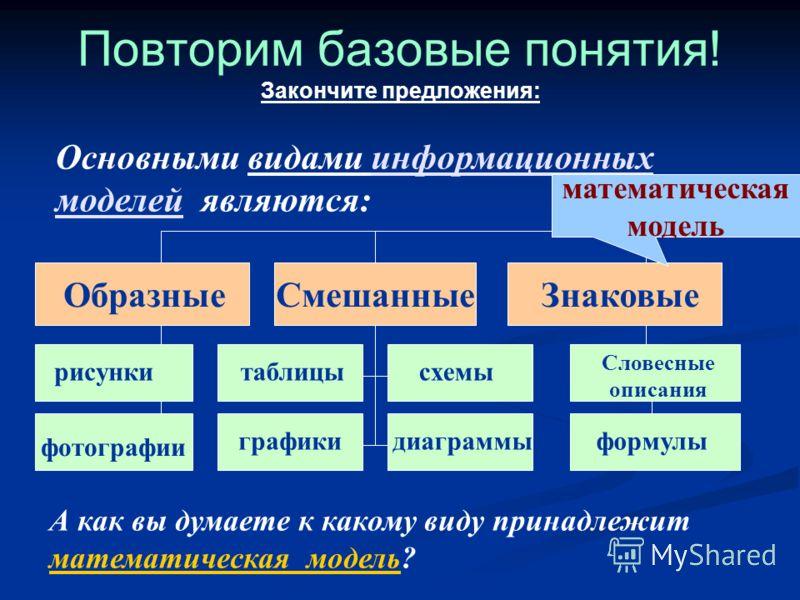 Основными видами информационных моделей являются: Повторим базовые понятия! Закончите предложения: ОбразныеСмешанныеЗнаковые рисунки фотографии таблицы графики схемы диаграммы Словесные описания формулы А как вы думаете к какому виду принадлежит мате