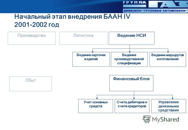 Начальный этап внедрения БААН IV 2001-2002 год Производство Сбыт ЛогистикаВедение НСИ Финансовый блок Учет основных средств Счета дебиторов и счета кредиторов Управление денежными средствами Ведение карточек изделий Ведение производственной специфика