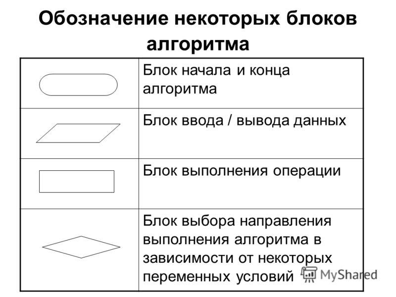 Обозначение некоторых блоков алгоритма Блок начала и конца алгоритма Блок ввода / вывода данных Блок выполнения операции Блок выбора направления выполнения алгоритма в зависимости от некоторых переменных условий