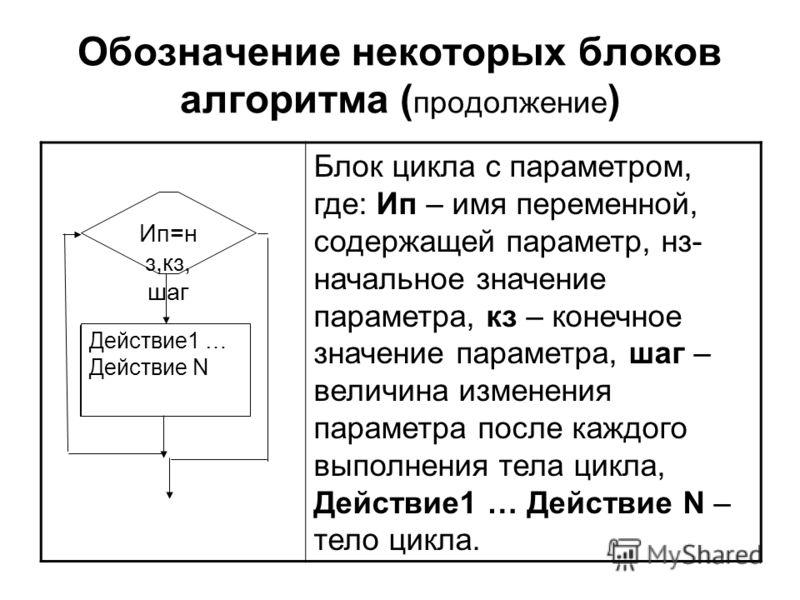 Обозначение некоторых блоков алгоритма ( продолжение ) Блок цикла с параметром, где: Ип – имя переменной, содержащей параметр, нз- начальное значение параметра, кз – конечное значение параметра, шаг – величина изменения параметра после каждого выполн