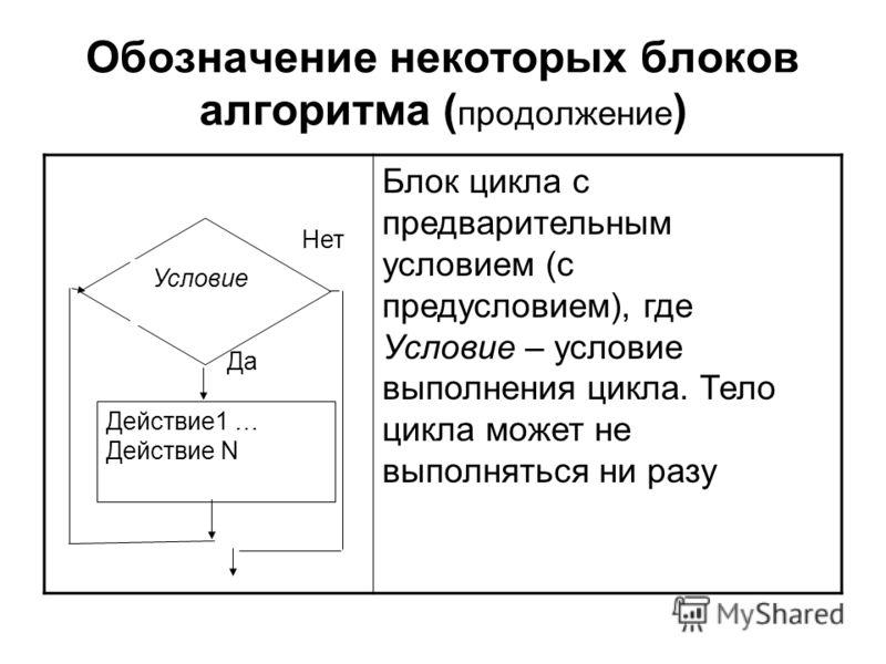 Обозначение некоторых блоков алгоритма ( продолжение ) Блок цикла с предварительным условием (с предусловием), где Условие – условие выполнения цикла. Тело цикла может не выполняться ни разу Нет Да Условие Действие1 … Действие N