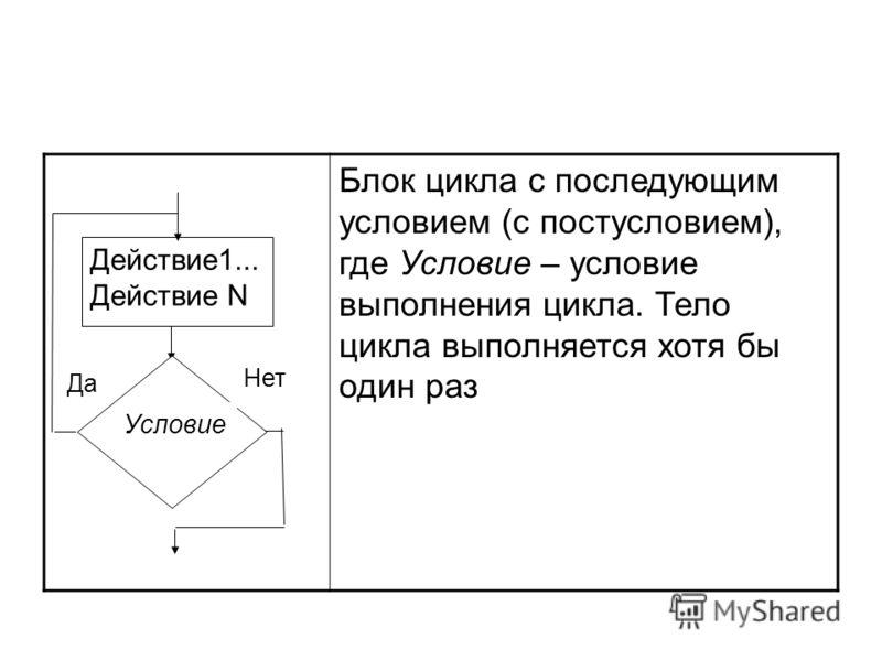 Блок цикла с последующим условием (с постусловием), где Условие – условие выполнения цикла. Тело цикла выполняется хотя бы один раз Нет Да Действие1... Действие N Условие